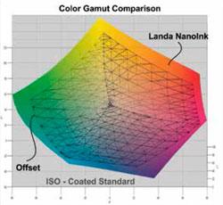 Gama cromatica de impresión del sistema Landa