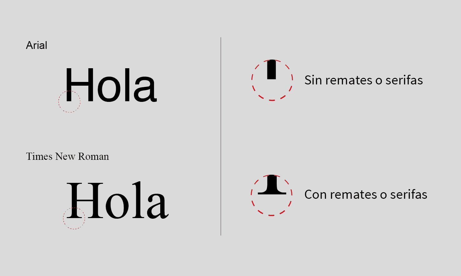 ejemplo de tipografias con serifa y sin serifa